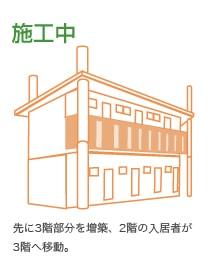 施工中:先に3階部分を増築、2階の入居者が3階へ移動。
